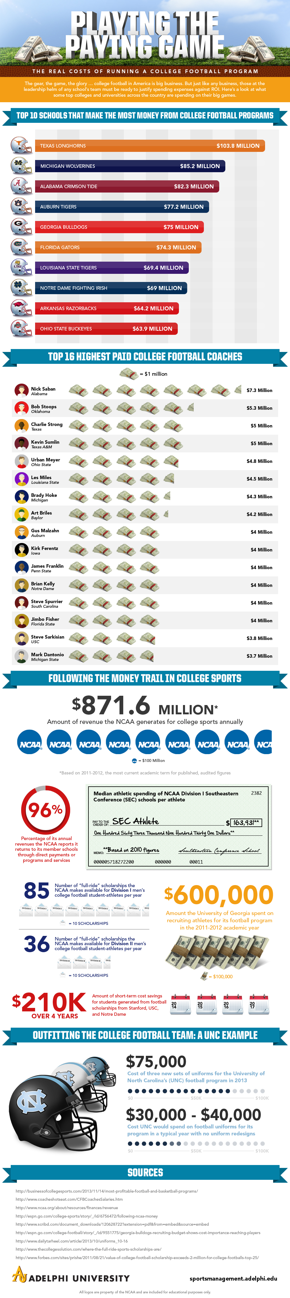 The Big Business Behind College Football [Infographic]