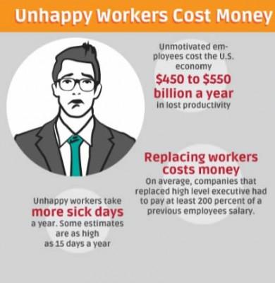 Unhappy employees cost money.